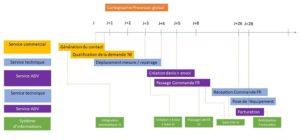 cartographie processus global