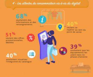 attentes consommateurs digitalisation