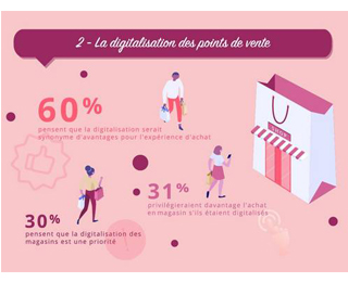 digitalisation des points de vente