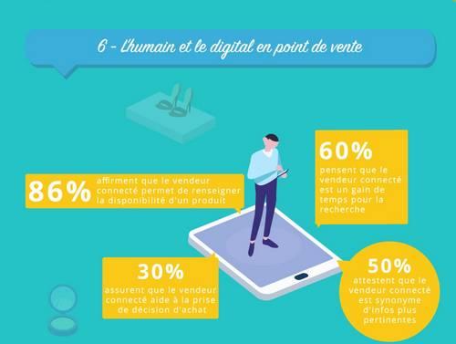 humain et digital