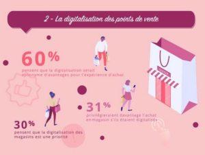 importance-digitalisation point de vente